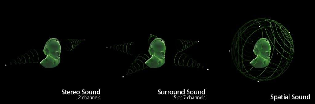Các format truyền thống không thể tái hiện được vị trí nguồn âm thanh một cách chính xác