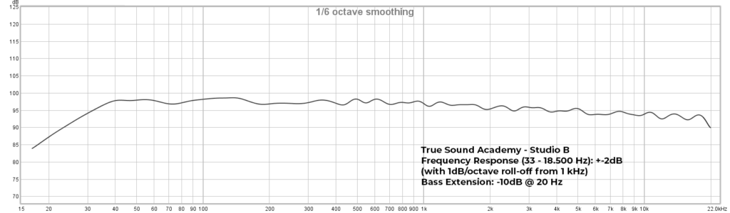Studio B - Frequency Response